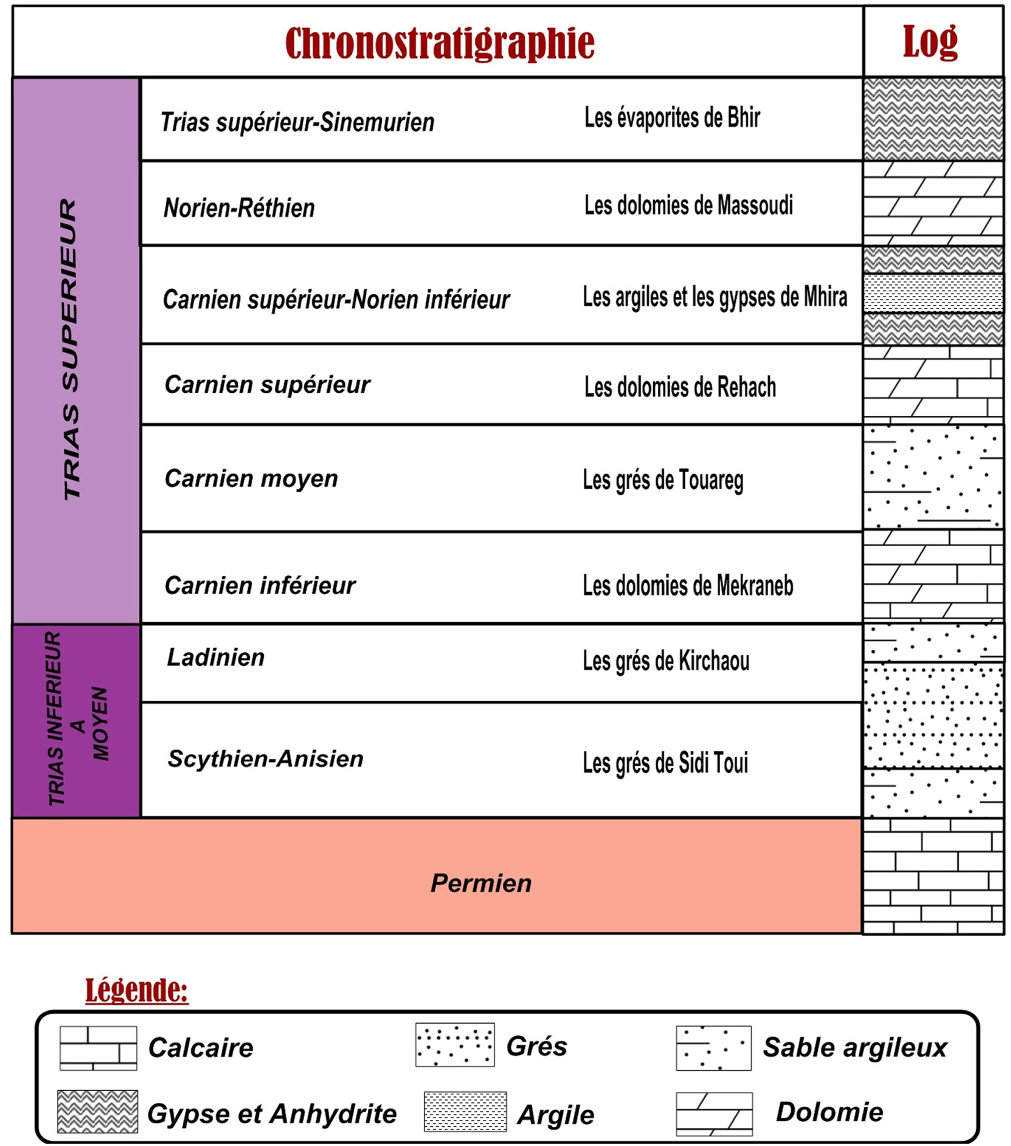 Sol Argileux Avantages Inconvénients etude hydrogéologique des séries triasiques dans la région
