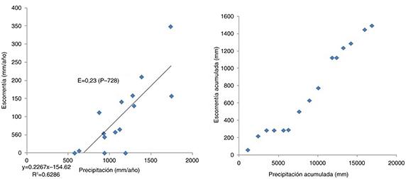 Relación entre entradas anuales (mm·a−1) del embalse de Ulldecona y precipitación anual (mm·a−1) de la estación PN Els Ports (izquierda) y de los valores acumulados