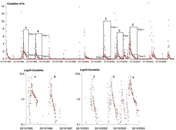 Cálculo del agotamiento en los eventos de caudales de entrada del embalse de Ulldecona