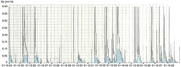 Entradas al embalse de Ulldecona en el periodo octubre 1994-septiembre 2009 e interpretación del hidrograma