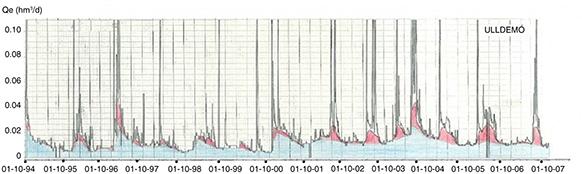 Caudal del río Ulldemó en el periodo octubre 1994-septiembre 2009 e interpretación del hidrograma