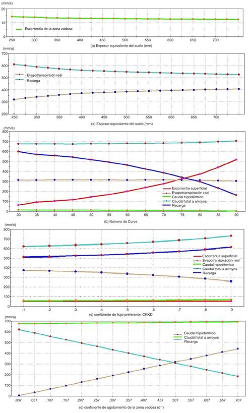 Sensibilidad de los componentes del balance de agua frente a los parámetros de mayor influencia