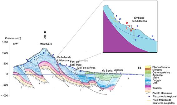 Esquema del funcionamiento hidrodinámico de la cuenca receptora del embalse de Ulldecona y localización de los puntos de muestreo de agua superficial y subterránea